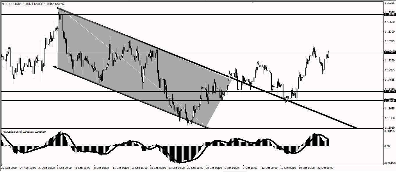 مزيد من الصعود لليورو دولار ؟