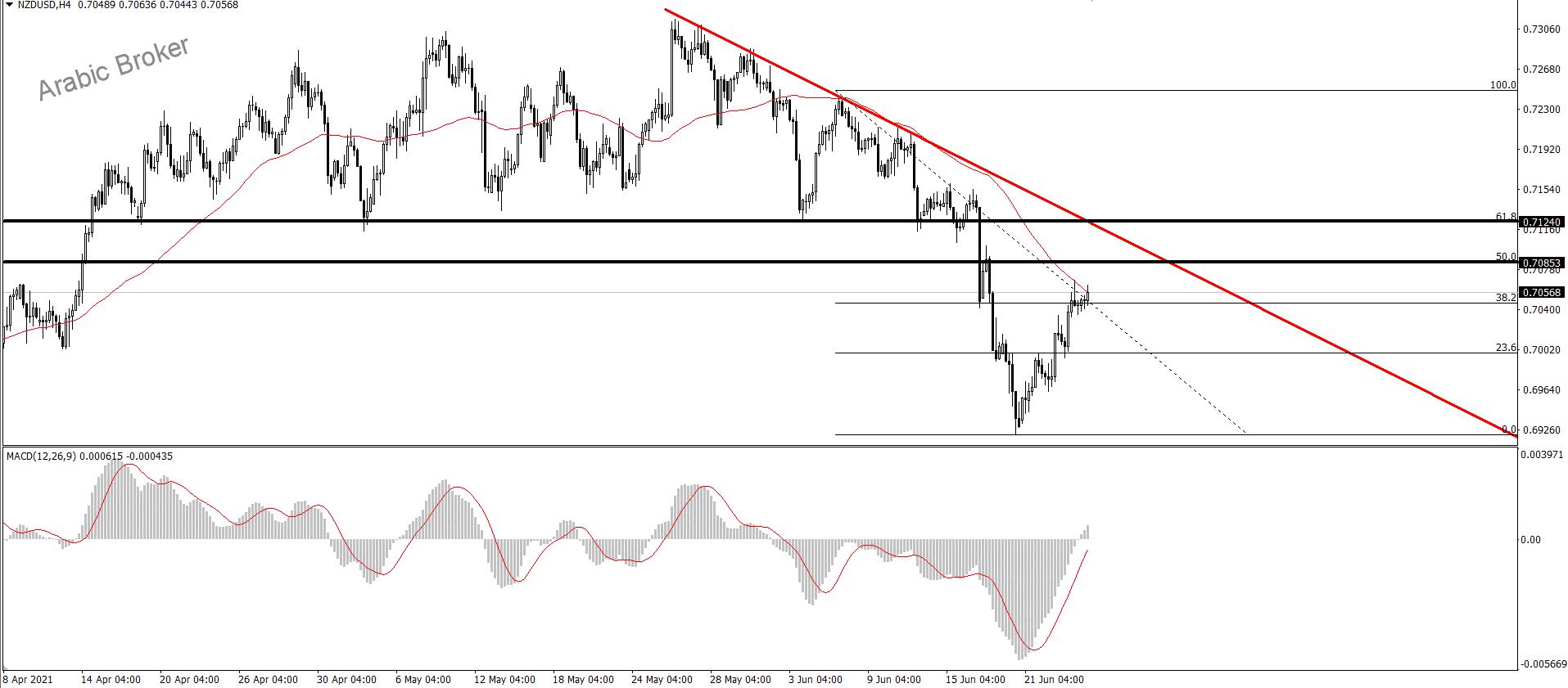 موجه الصعود و النيوزلندي دولار
