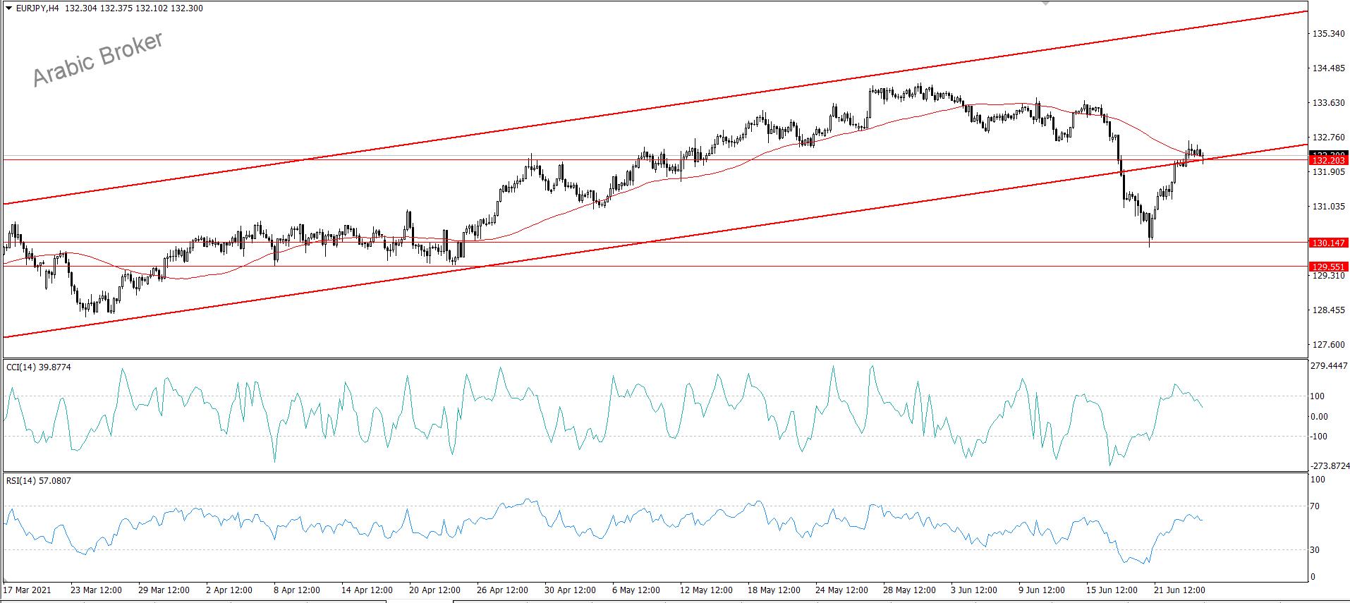 اليورو ين والقناه المكسوره
