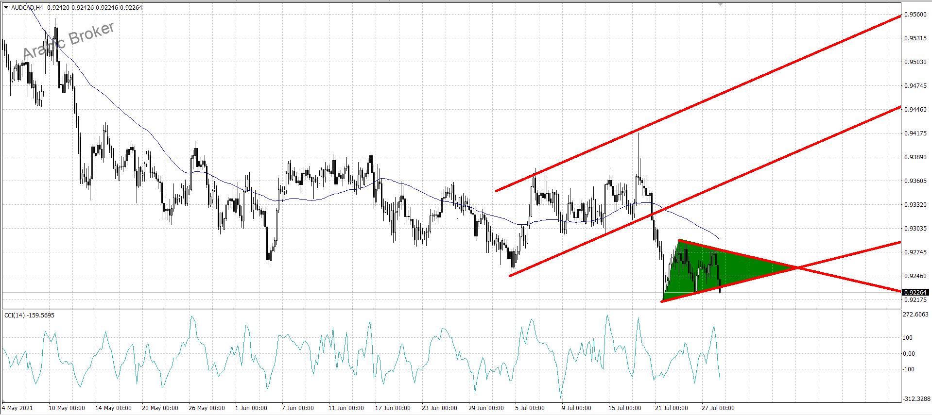 الأسترالي كندي ونموذج المثلث الهابط