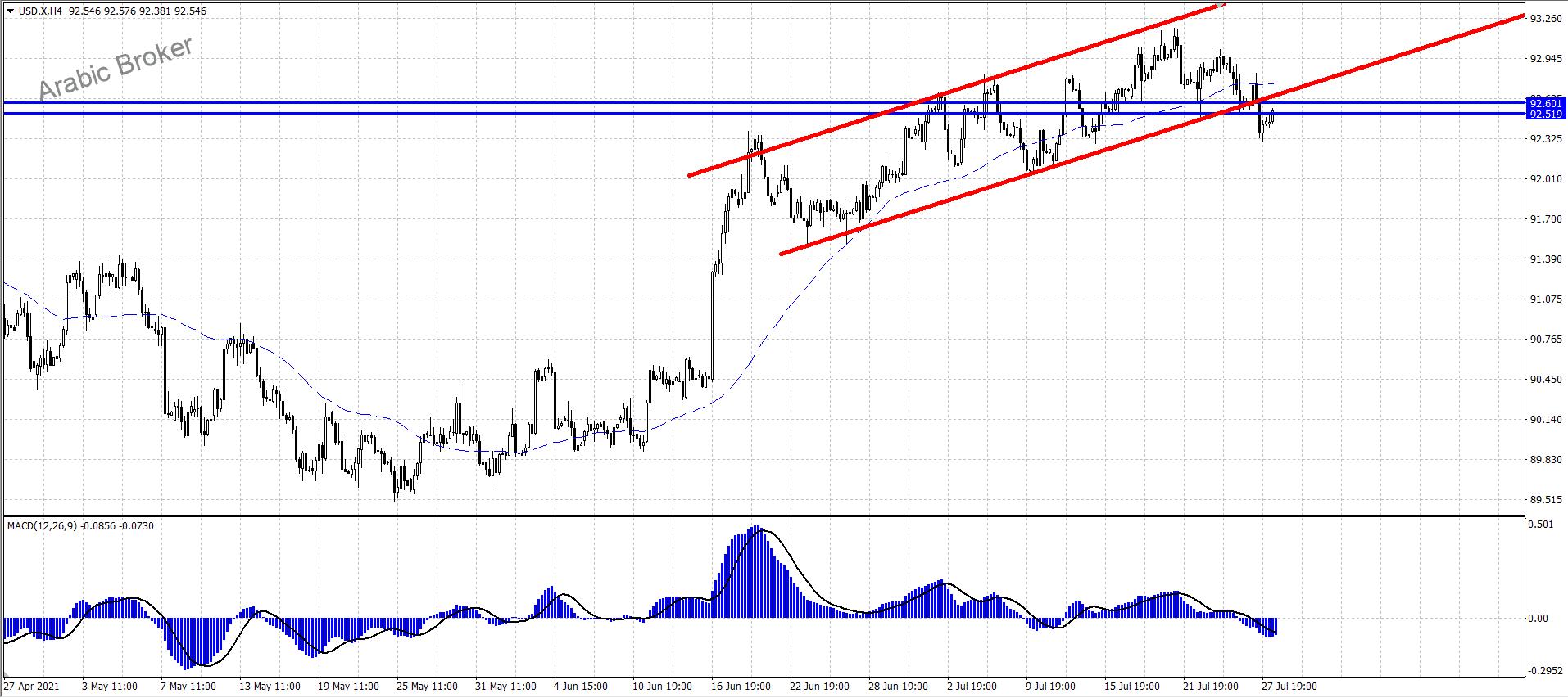 مناطق شراء لاندكس الدولار