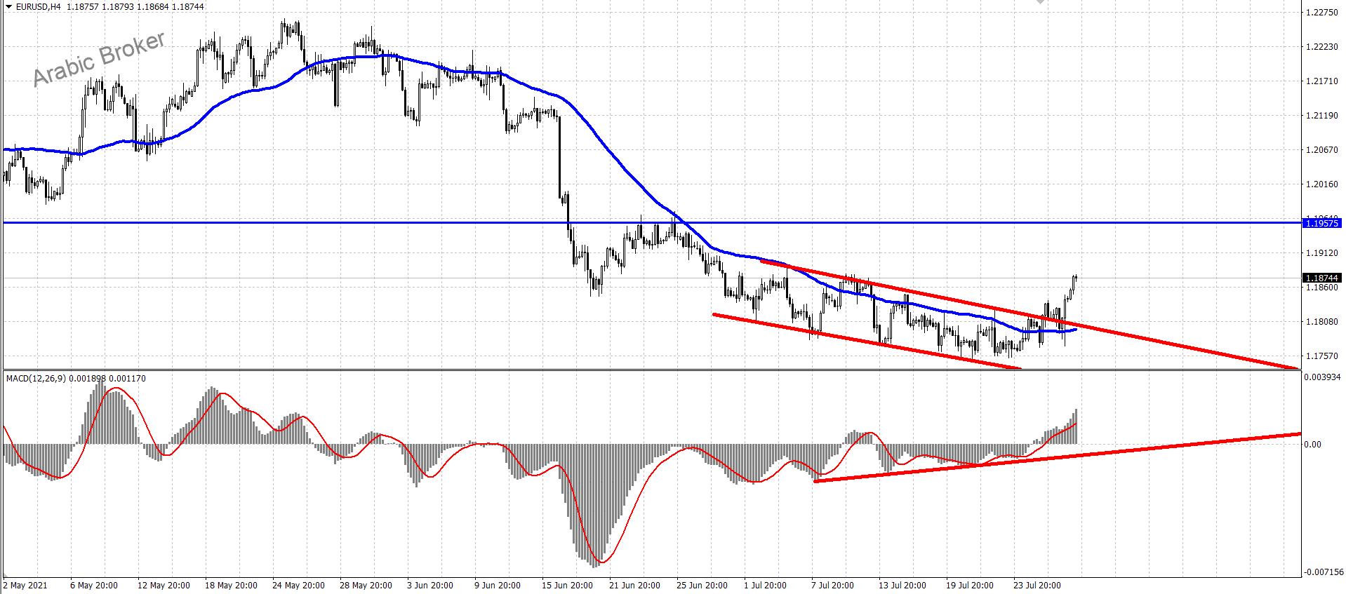 السيناريو المتوقع لليورو دولار