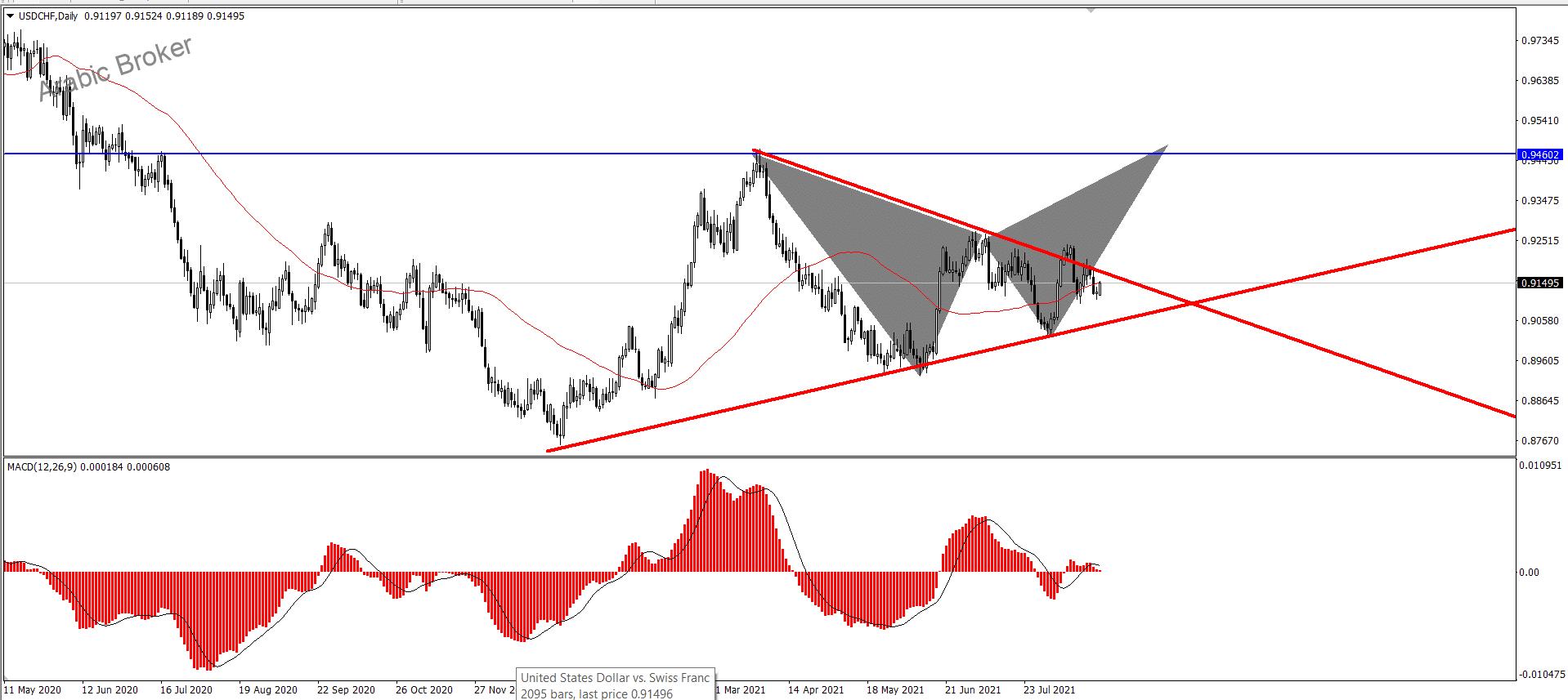 الدولار فرنك محاولا الصمود