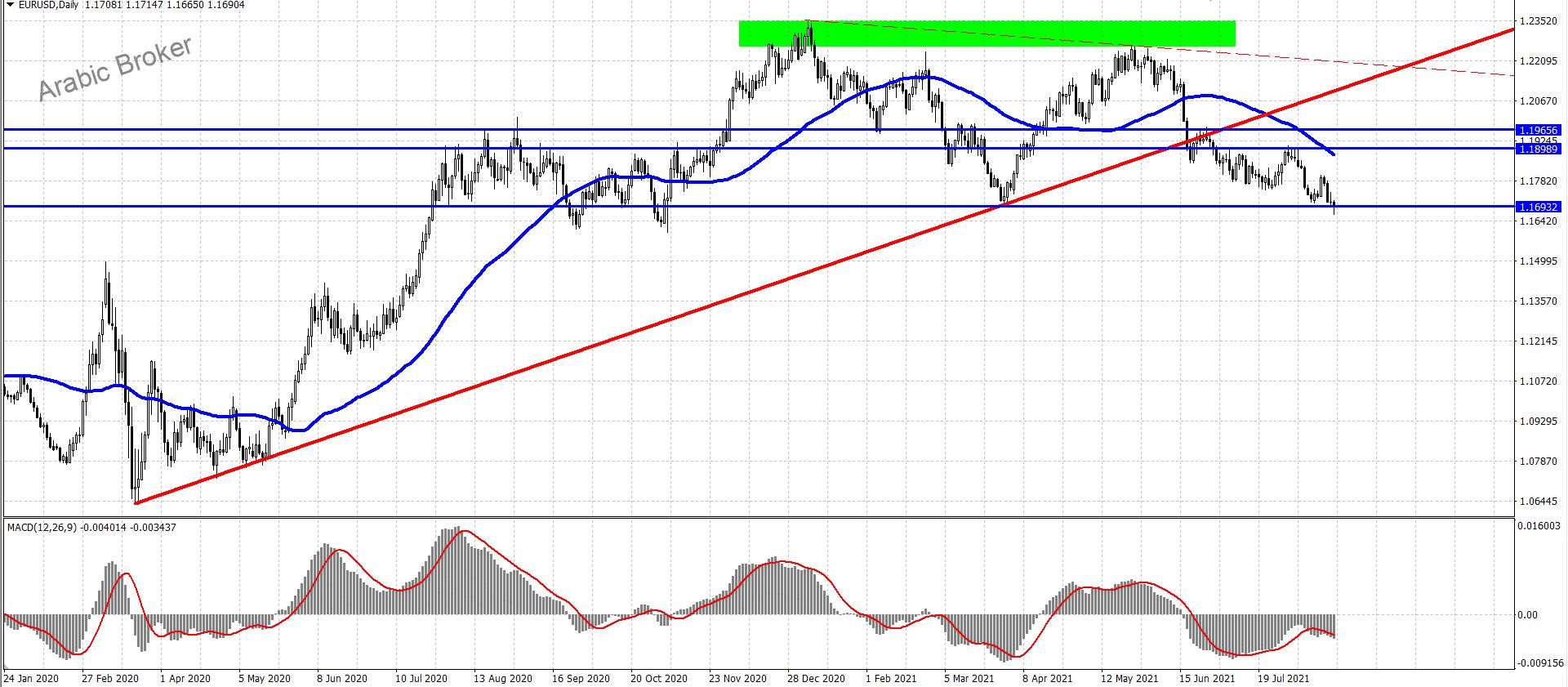 اليورو دولار يستمر نحو الهبوط