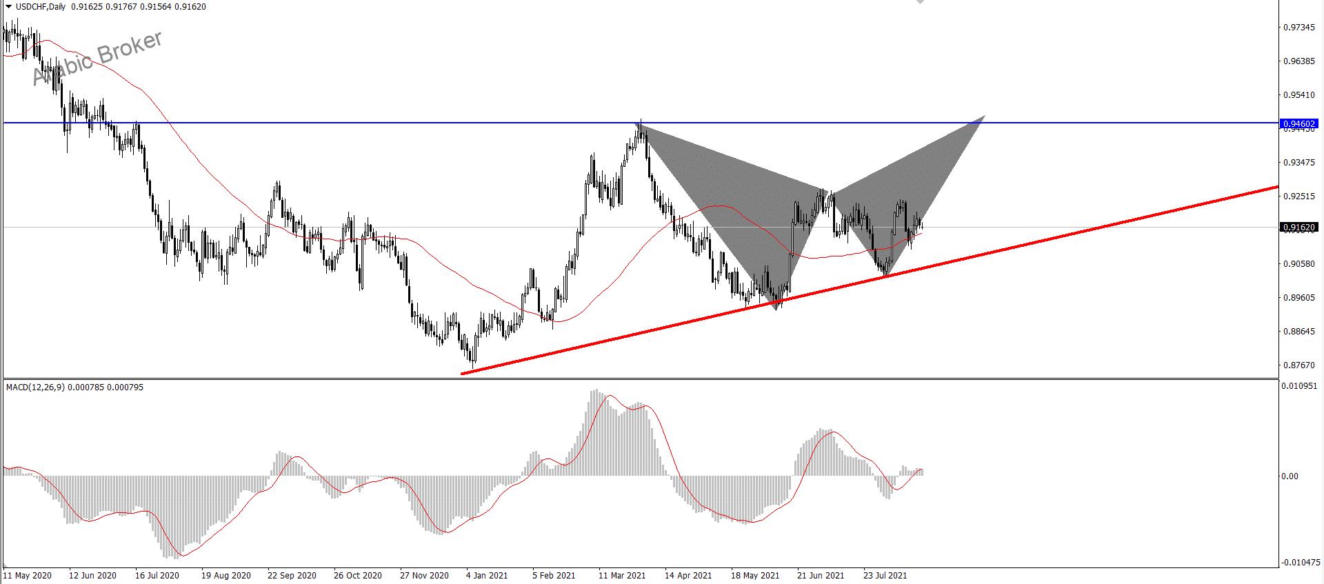 الدولار فرنك ومقاومة هامه