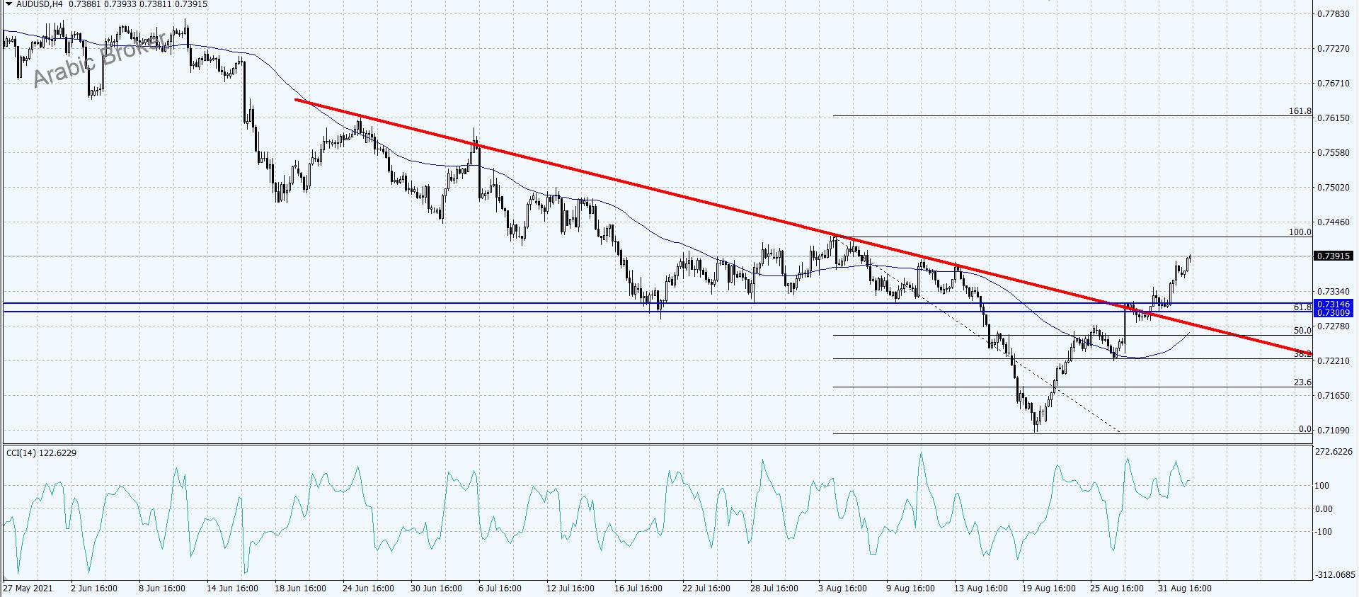 الاسترالى دولار والاتجاه الاقرب