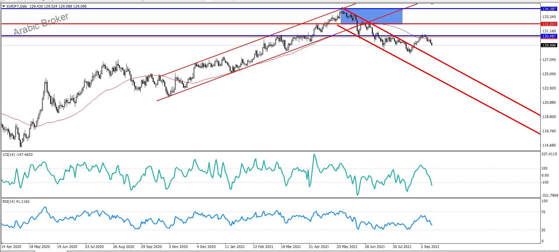 اليورو ين يتراجع من جديد
