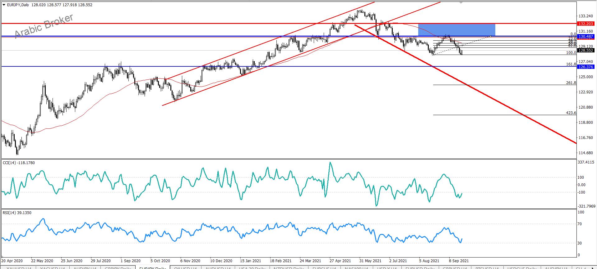 اليورو مقابل الين لاجديد الان