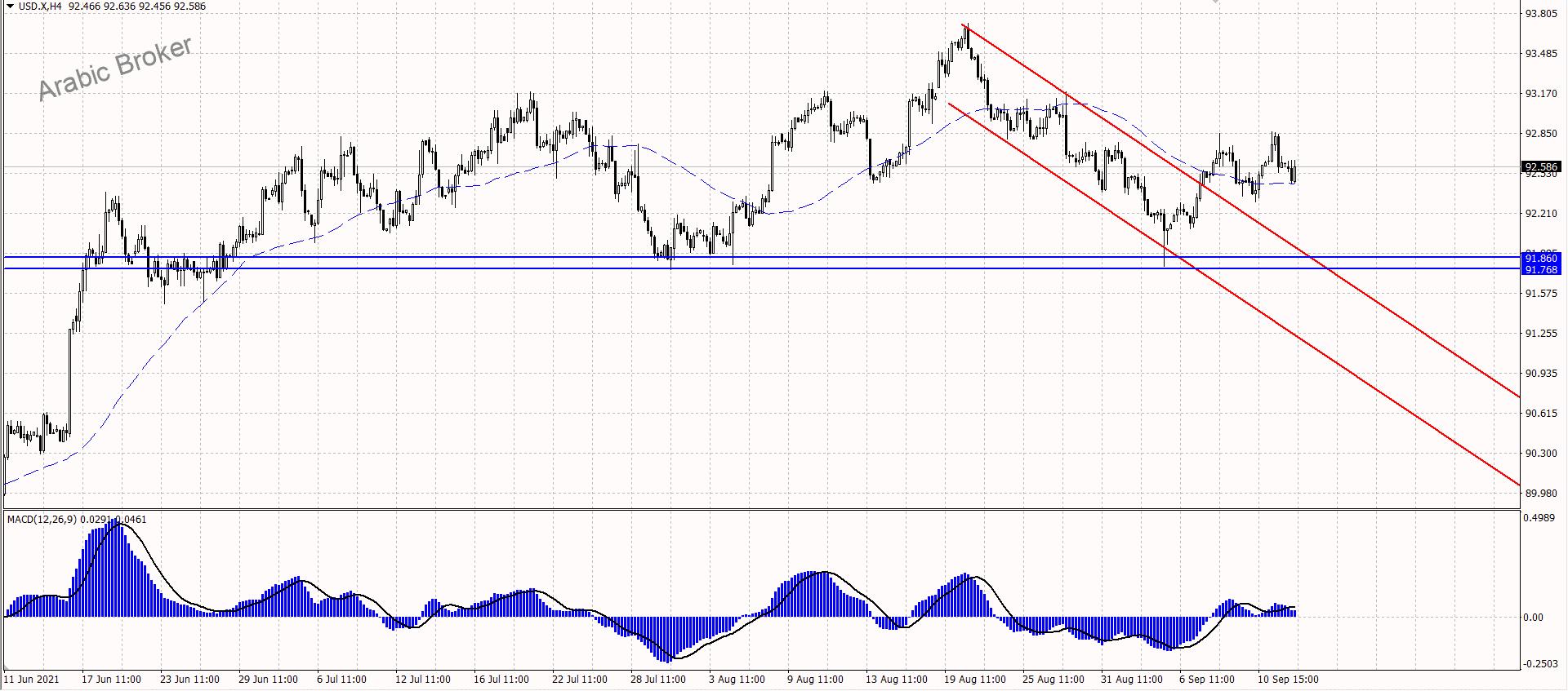 مؤشر الدولار يفقد العزم