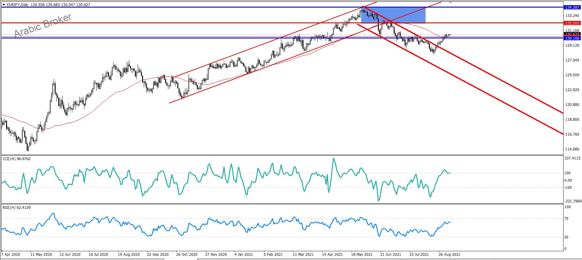 الاتجاه المتوقع لليورو ين