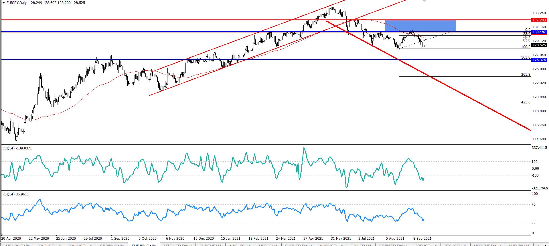 اليورو ين يهبط من مستوى المقاومه