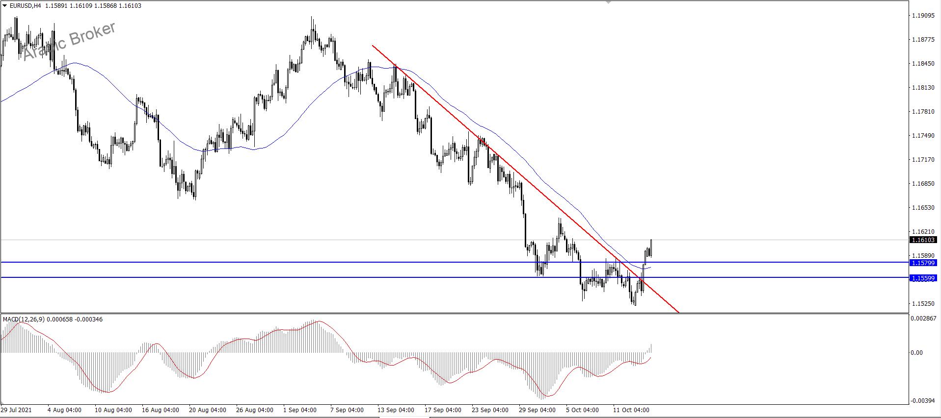 اليورو دولار وموجه الصعود