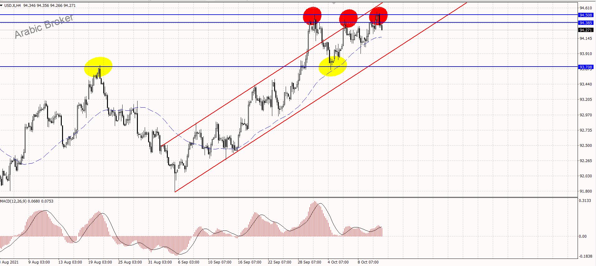 مؤشر الدولار يستمر نحو الصعود